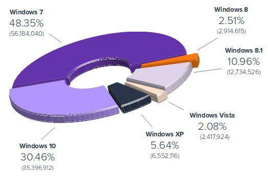 全球Windows最新份额数据:XP不死 Win10已达30%