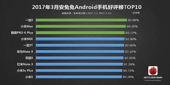 力压小米华为 一加3领衔三月手机好评榜TOP10