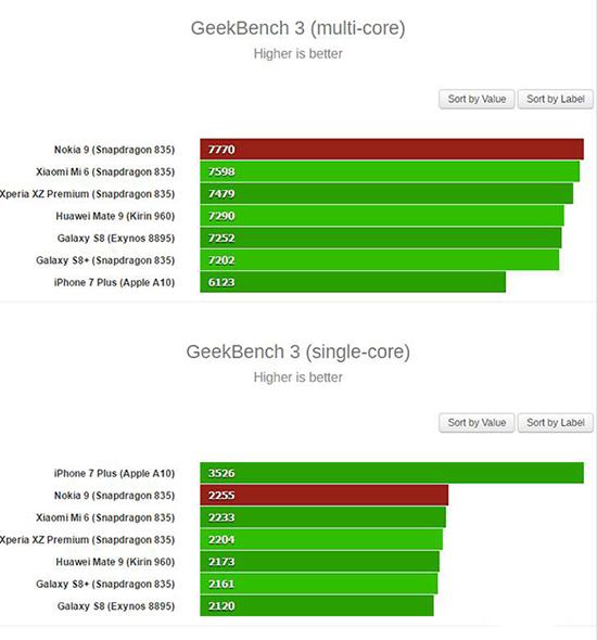 Nokia 9再度曝光:8GB运存用上两年都不卡!