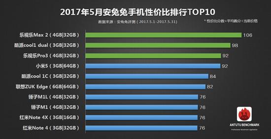 安兔兔5月手机性价比TOP10榜公布:前三居然被它包揽了?