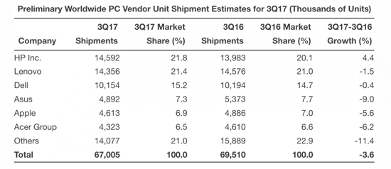 2017年Q3全球PC行业仍然低迷:出货量连续12个季度下滑